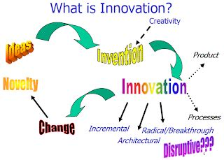 Leading Innovation and Change final essay